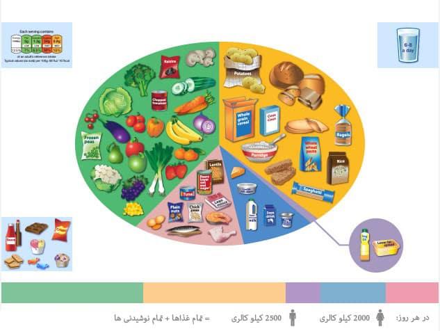 راهنمای تغذیه ای خوب بخور - گروه های غذایی