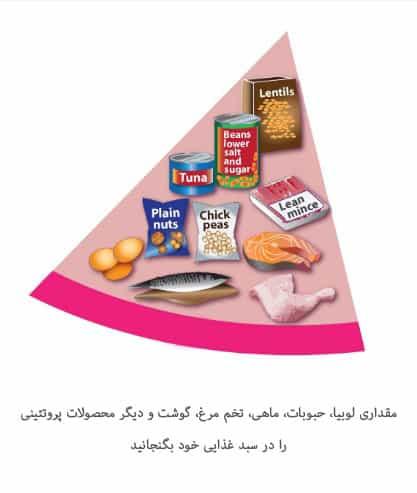 محصولات پروتئینی باید در سبد غذایی شما جای مناسبی داشته باشند.