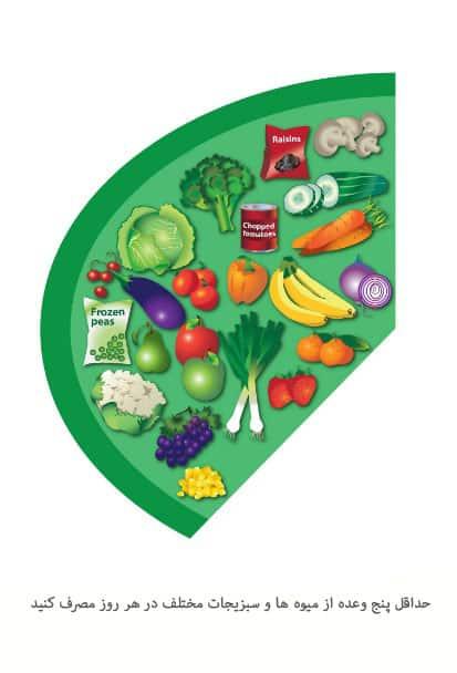 راهنمای تغذیه خوب بخور - گروه سبزیجات